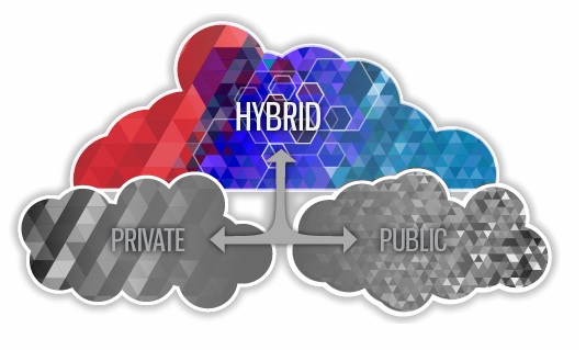 Logicworks Hybrid Cloud