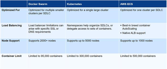 Webinar: Docker Swarm vs  Kubernetes vs  AWS ECS vs  Serverless