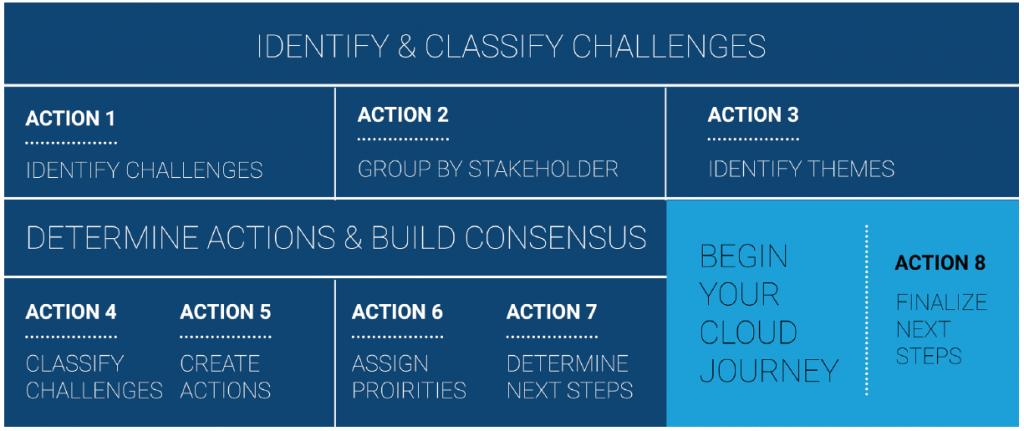 Sample CAF Workshop Agenda