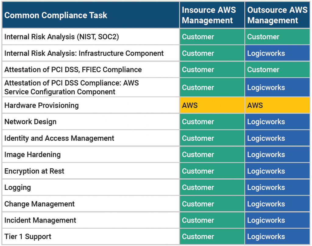 AWS Operations Responsibility Matrix