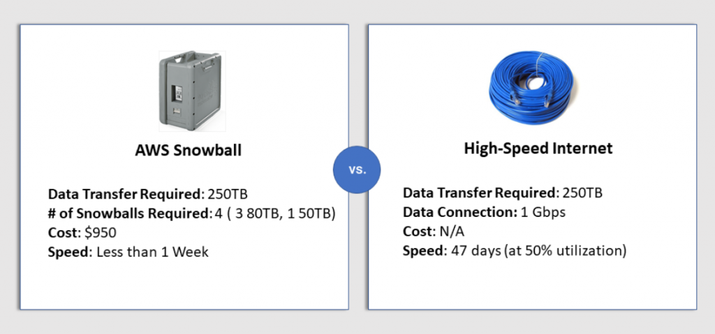 AWS Snowball Price